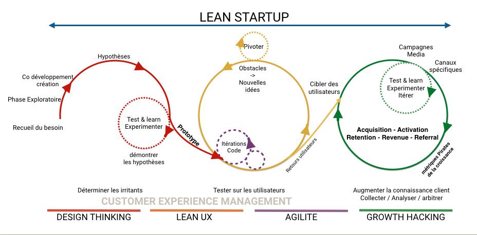 Performance d'entreprise - Lean Startup - UX Metric
