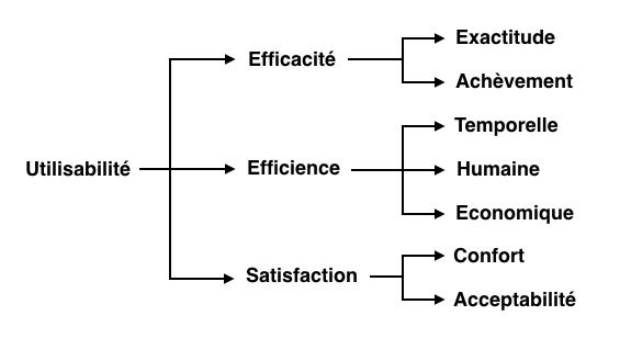 Dimensions de l'utilisabilité selon la norme ISO 9241-11 (1998, notre traduction)