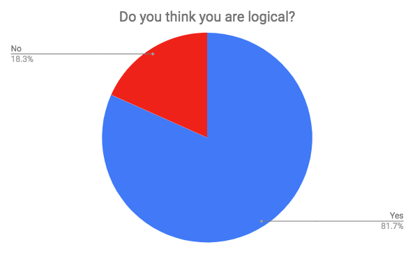 Do you think you are logical?