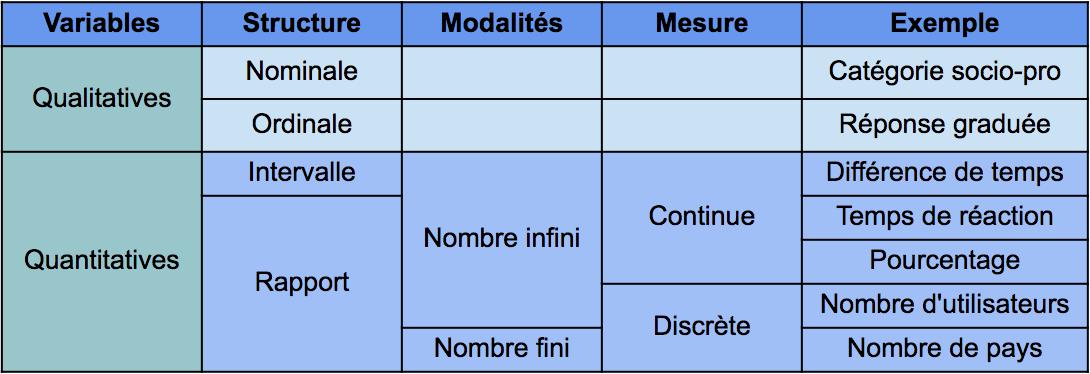 Tableau synthétique des échelles de mesure