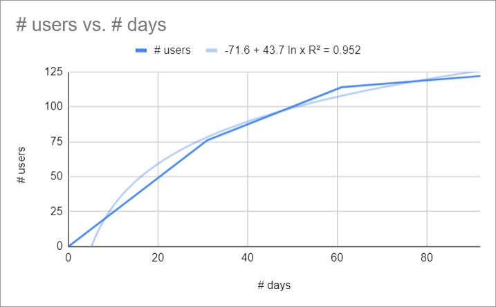 Courbe de tendance - Statistiques prédictives - UXMetric