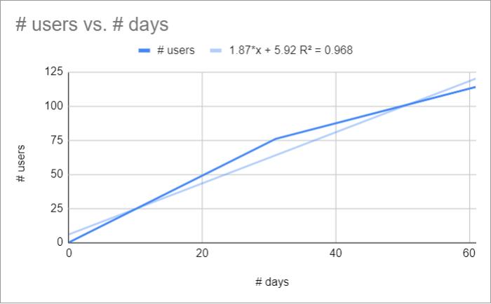 Courbe de tendance linéaire - Statistiques prédictives - UXMetric