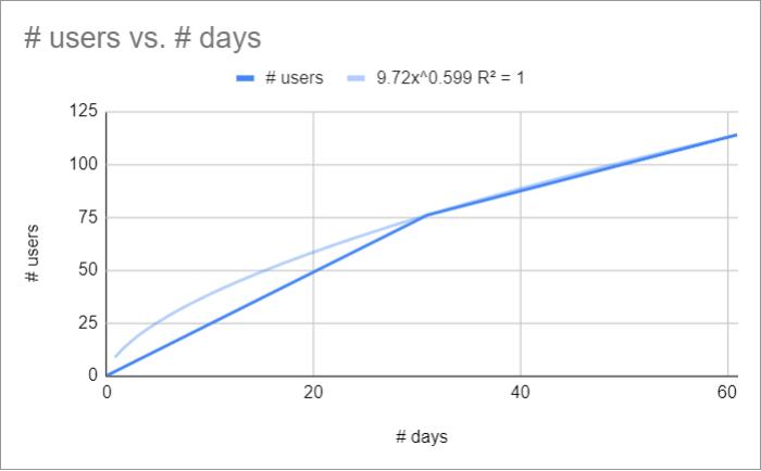 Courbe de tendance série de puissance - Statistiques prédictives - UXMetric